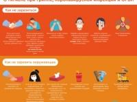 О гигиене при гриппе и коронавирусной инфекции